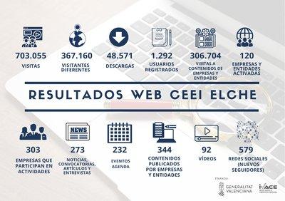 Resultados web