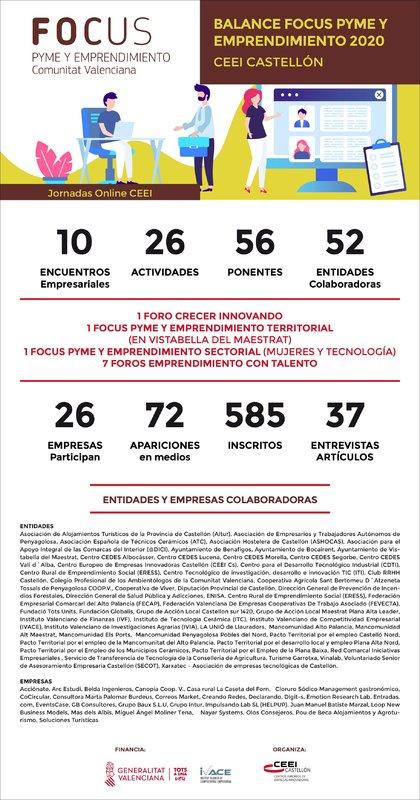 Balance Focus 2020 Castellón