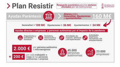 "Convocatoria Ayudas Paréntesis ""Plan Resistir"" en Benicàssim"