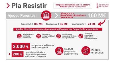 "Convocatoria Ayudas Paréntesis ""Plan Resistir"" en Artana"